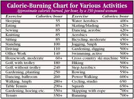 [image] Calorie Burning Chart for Everyday Activ